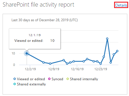SharePoint admin center SharePoint file activity report