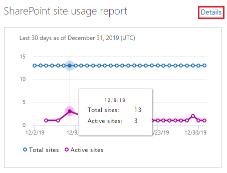 SharePoint admin center SharePoint site usage report